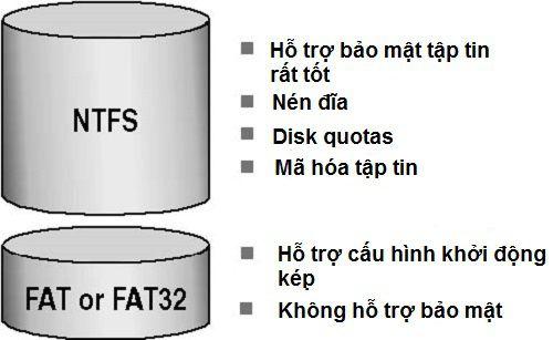 định dạng fat32 là gì
